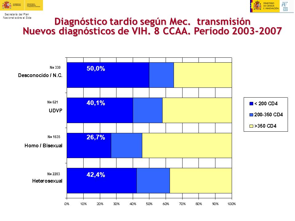 Diagnóstico tardío según Mec. transmisión Nuevos diagnósticos de VIH