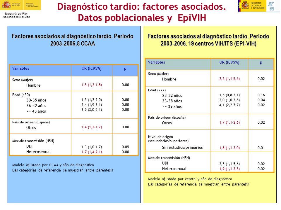 Diagnóstico tardío: factores asociados. Datos poblacionales y EpiVIH