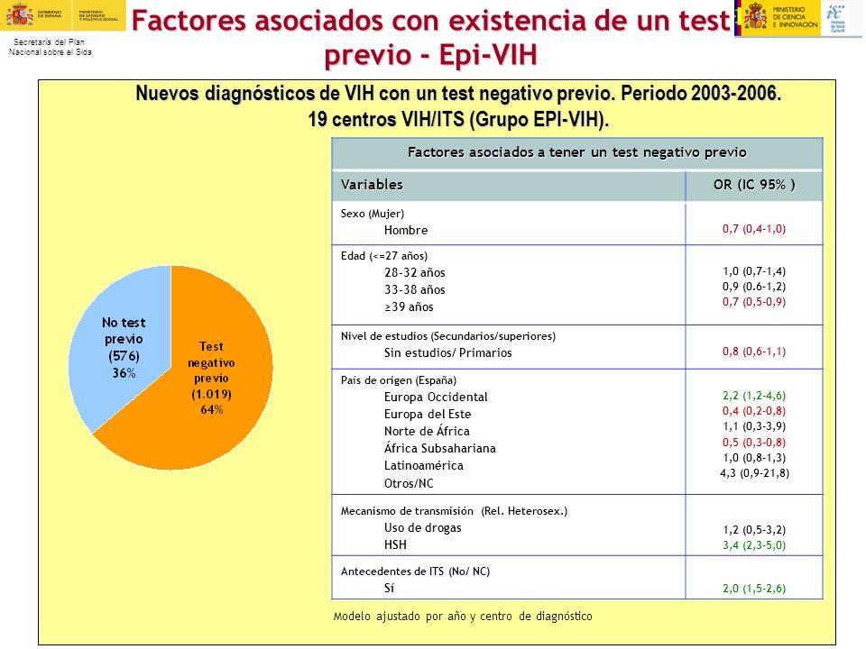 Factores asociados con existencia de un test previo - Epi-VIH