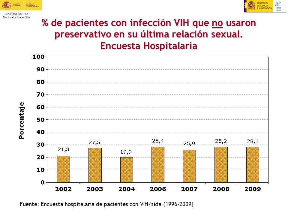 % de pacientes con infección VIH que no usaron preservativo en su última relación sexual. Encuesta Hospitalaria