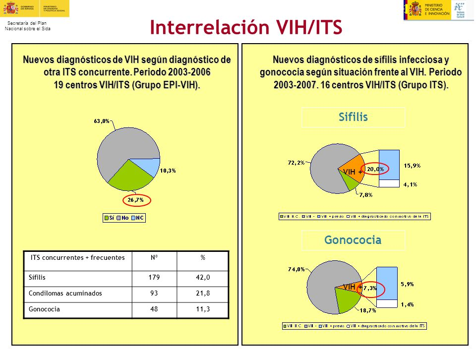 Interrelación VIH/ITS