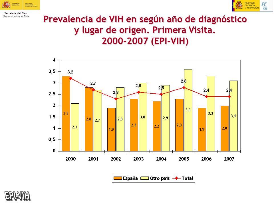 Prevalencia de VIH en según año de diagnóstico y lugar de origen