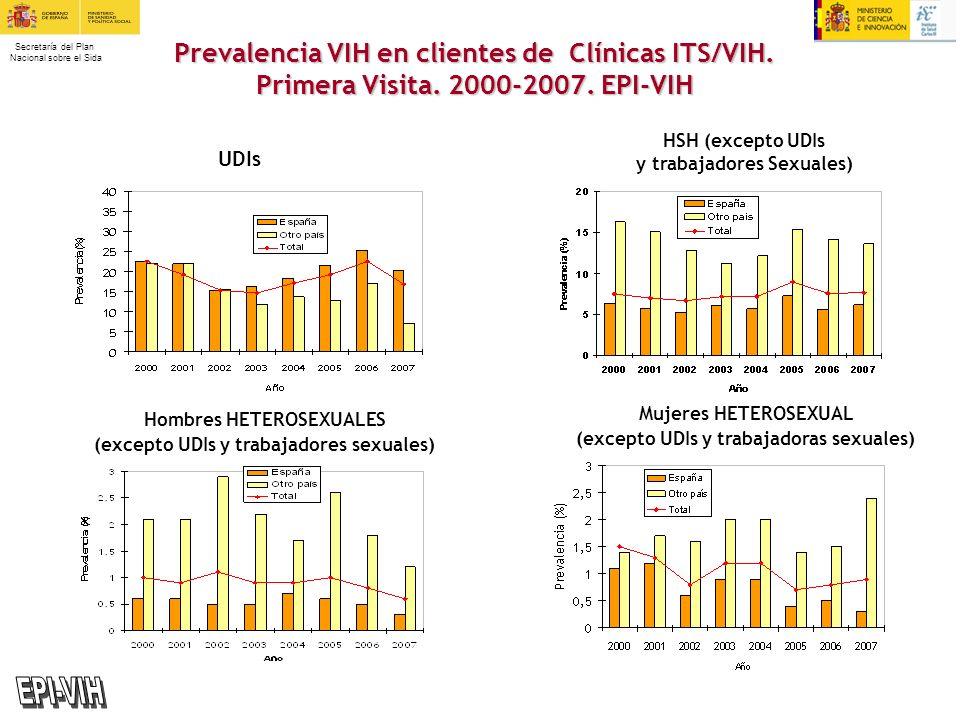 EPI-VIH Prevalencia VIH en clientes de Clínicas ITS/VIH.