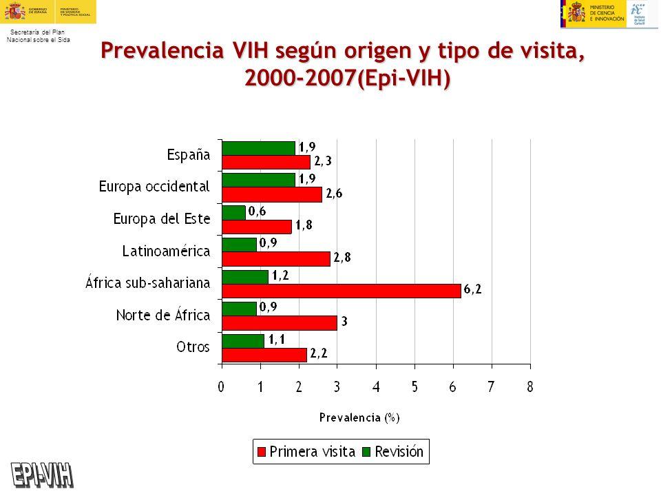 Prevalencia VIH según origen y tipo de visita,