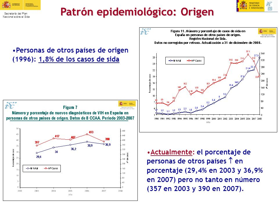 Patrón epidemiológico: Origen