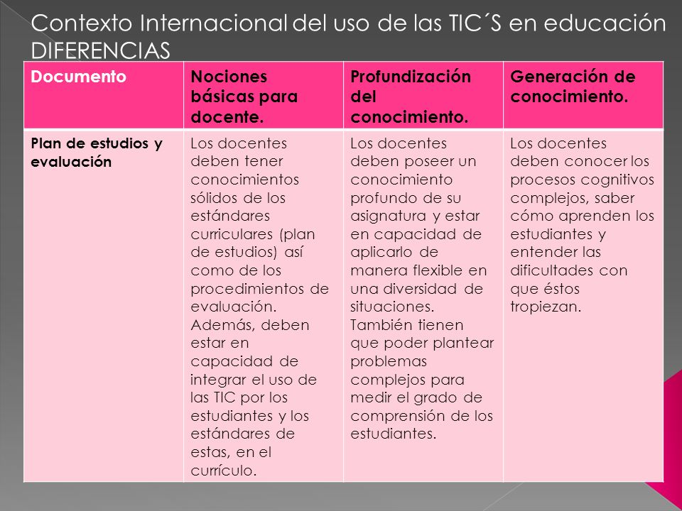 Contexto Internacional del uso de las TIC´S en educación DIFERENCIAS