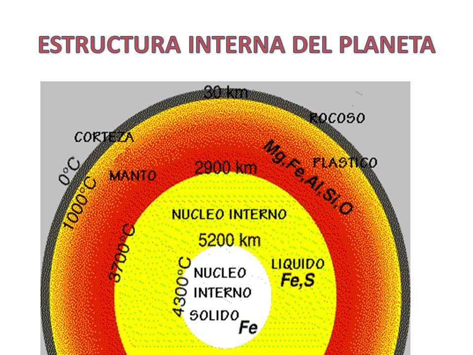 ESTRUCTURA INTERNA DEL PLANETA