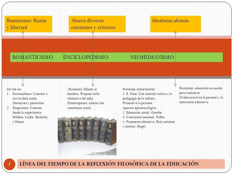 Iluminismo: Razón y libertad Abarca diversas corrientes y criterios