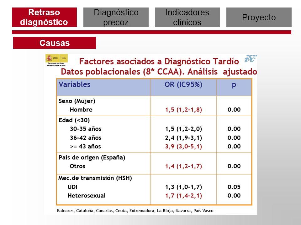 Retraso diagnóstico Diagnóstico precoz Indicadores clínicos Proyecto Causas