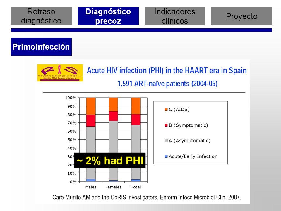 Retraso diagnóstico Diagnóstico precoz Indicadores clínicos Proyecto Primoinfección