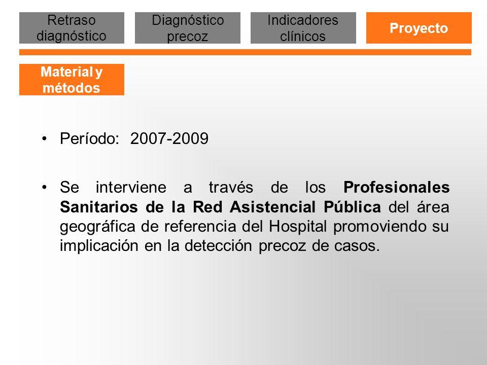Retraso diagnóstico Diagnóstico precoz. Indicadores clínicos. Proyecto. Material y métodos. Período: 2007-2009.
