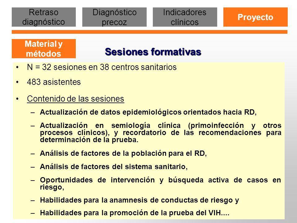 Sesiones formativas Retraso diagnóstico Diagnóstico precoz