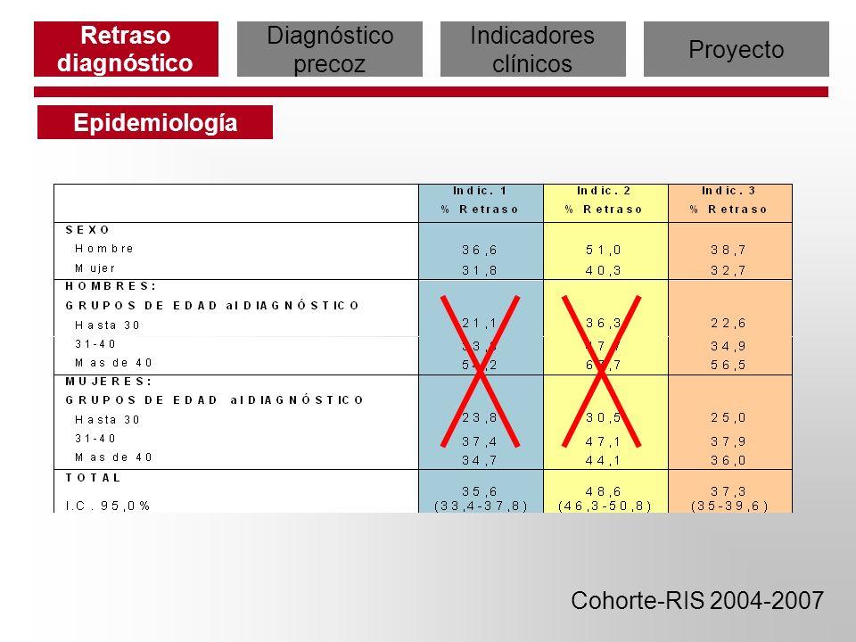 Retraso diagnóstico Epidemiología