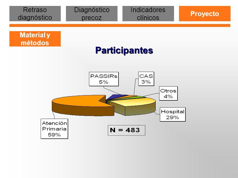 Participantes Retraso diagnóstico Diagnóstico precoz
