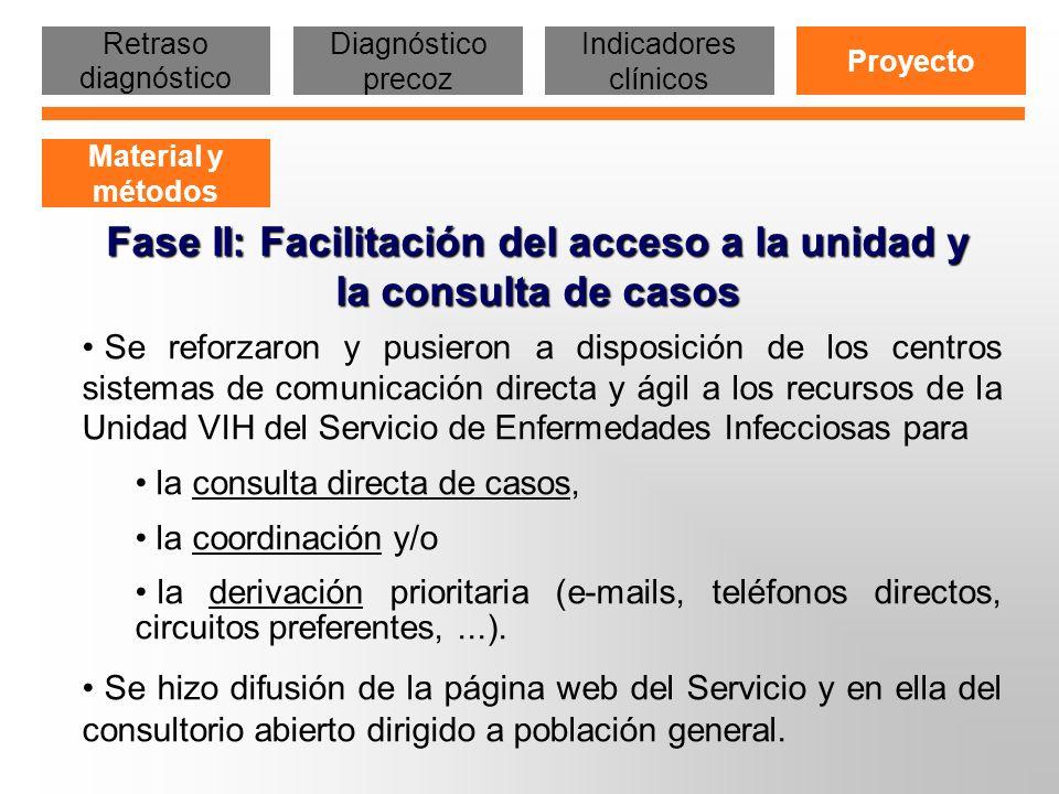 Fase II: Facilitación del acceso a la unidad y la consulta de casos