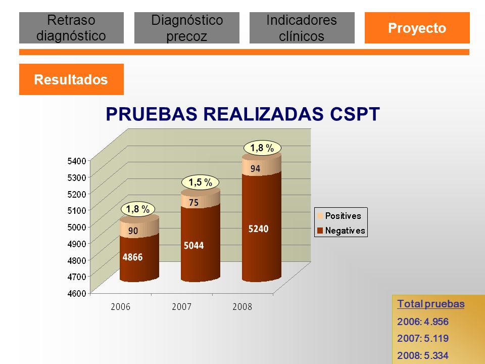 PRUEBAS REALIZADAS CSPT