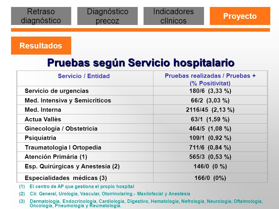 Pruebas según Servicio hospitalario