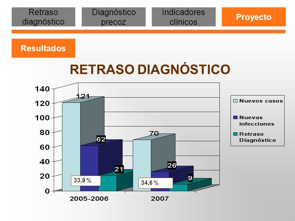 RETRASO DIAGNÓSTICO Retraso diagnóstico Diagnóstico precoz