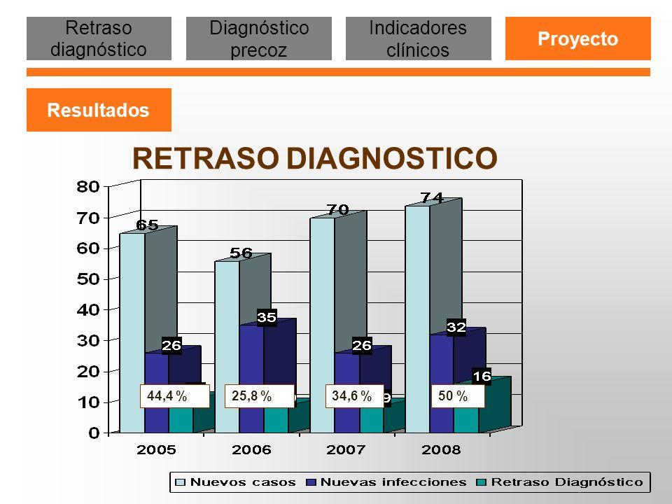 RETRASO DIAGNOSTICO Retraso diagnóstico Diagnóstico precoz