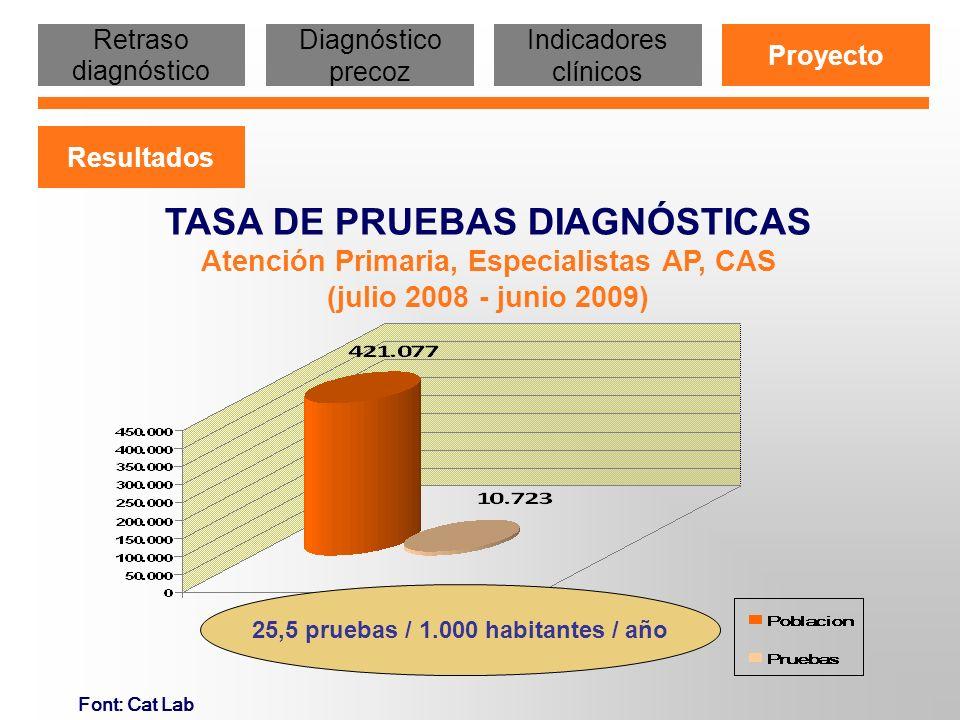 25,5 pruebas / 1.000 habitantes / año