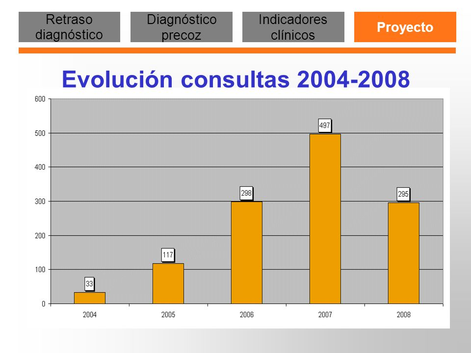 Evolución consultas 2004-2008 Retraso diagnóstico Diagnóstico precoz