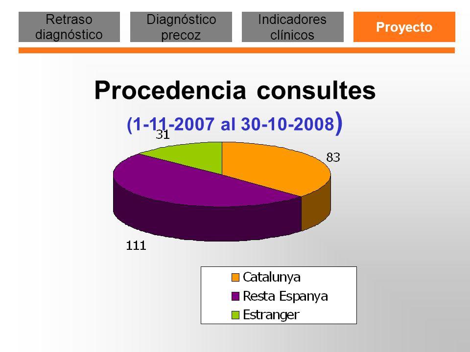 Procedencia consultes (1-11-2007 al 30-10-2008)