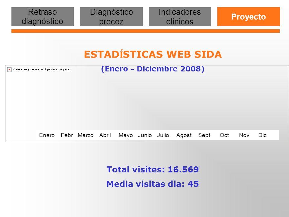 ESTADÍSTICAS WEB SIDA Retraso diagnóstico Diagnóstico precoz