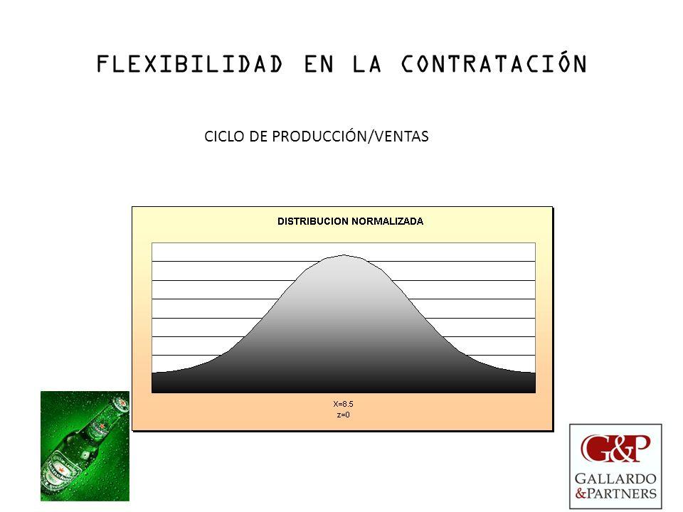 FLEXIBILIDAD EN LA CONTRATACIÓN