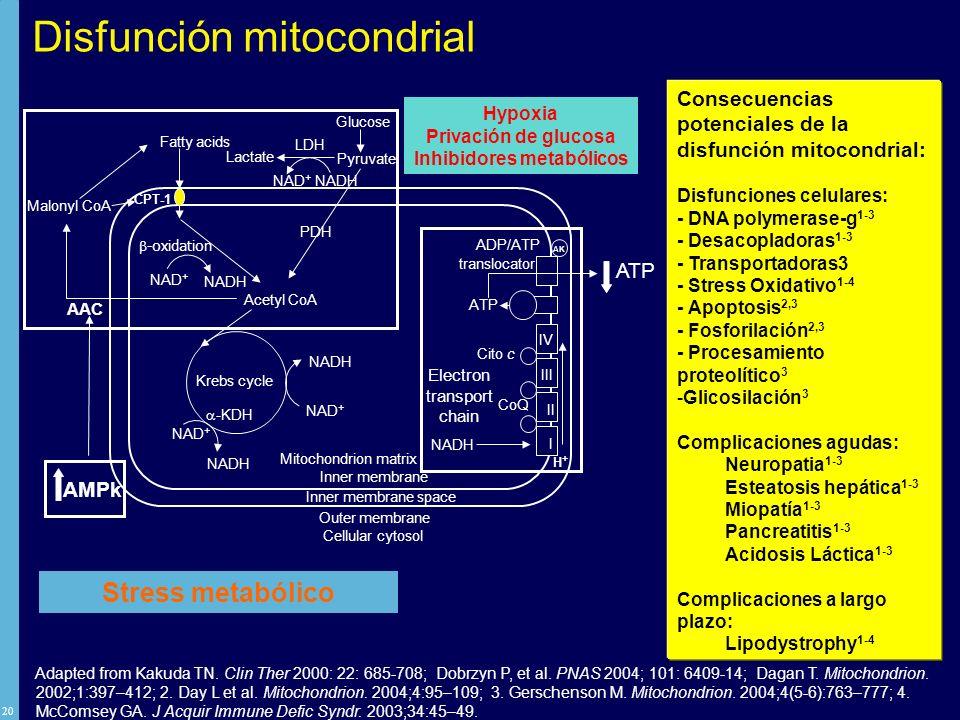 Inhibidores metabólicos