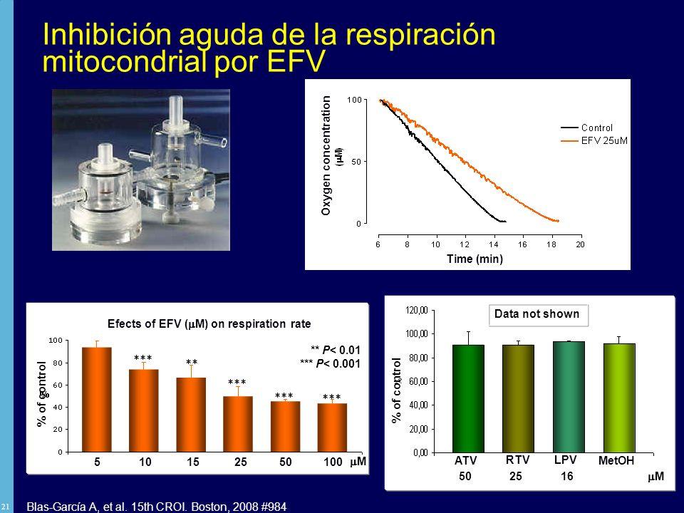 Inhibición aguda de la respiración mitocondrial por EFV