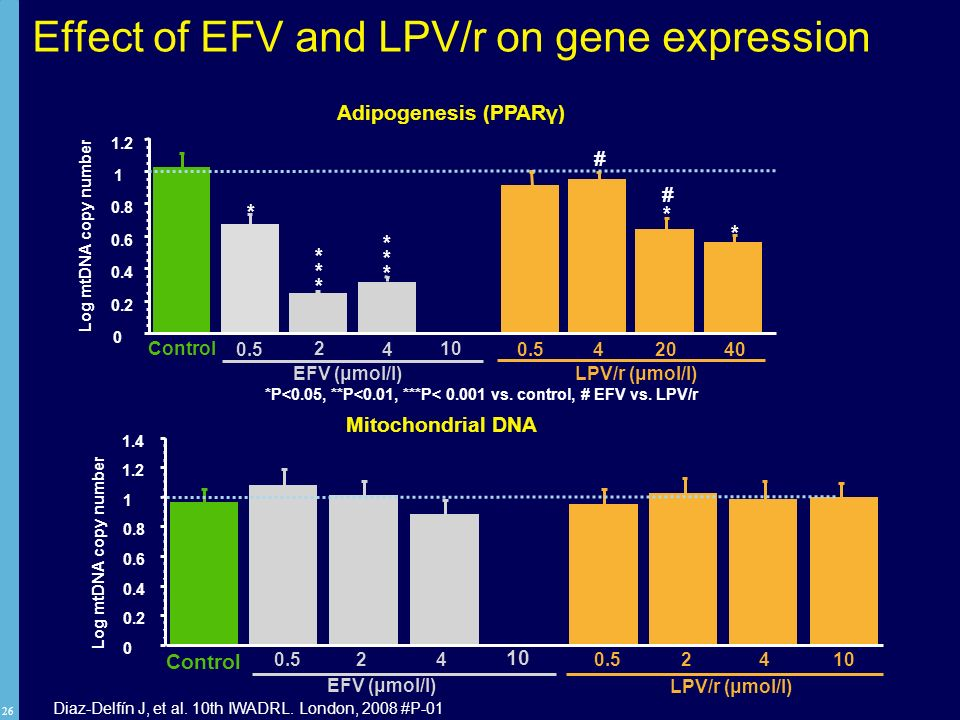Effect of EFV and LPV/r on gene expression