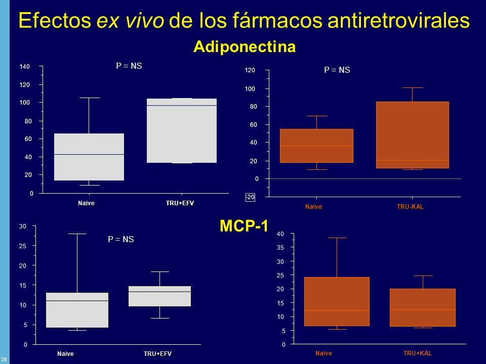 Efectos ex vivo de los fármacos antiretrovirales