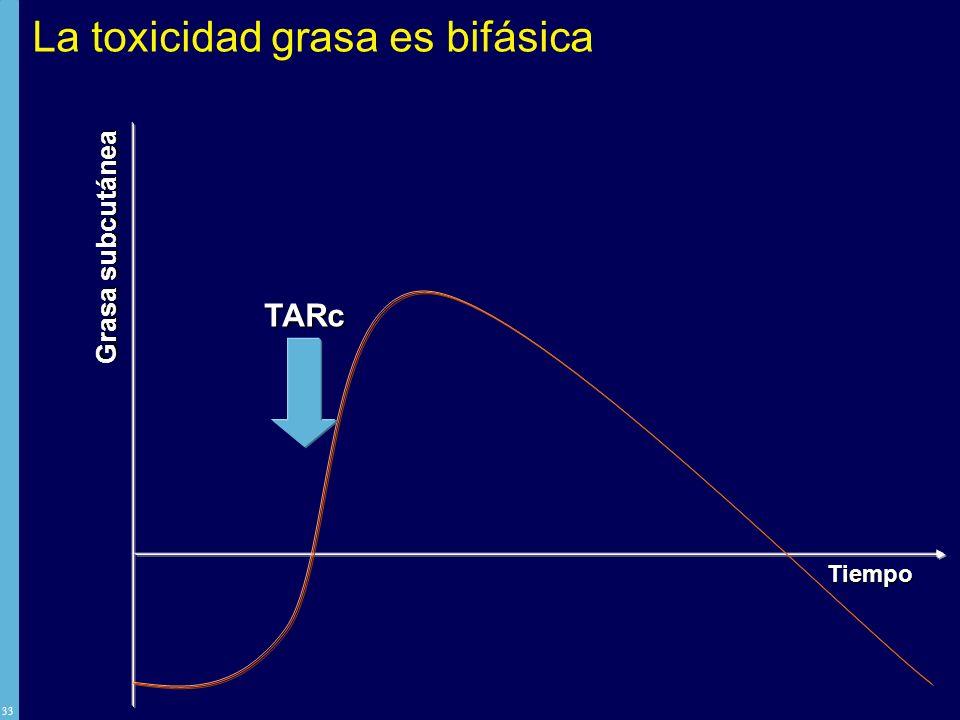 La toxicidad grasa es bifásica