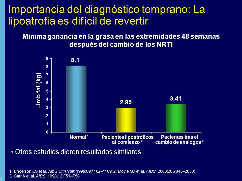 Importancia del diagnóstico temprano: La lipoatrofia es difícil de revertir
