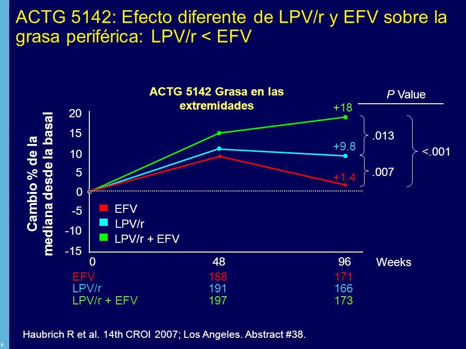 ACTG 5142: Efecto diferente de LPV/r y EFV sobre la grasa periférica: LPV/r < EFV