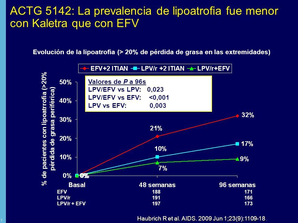 ACTG 5142: La prevalencia de lipoatrofia fue menor con Kaletra que con EFV