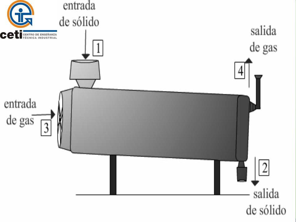Desarrollo del tema 1. Tambor rotatorio pesado.