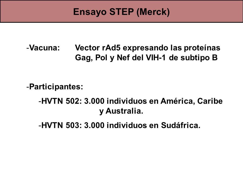 Ensayo STEP (Merck) Vacuna: Vector rAd5 expresando las proteínas Gag, Pol y Nef del VIH-1 de subtipo B.
