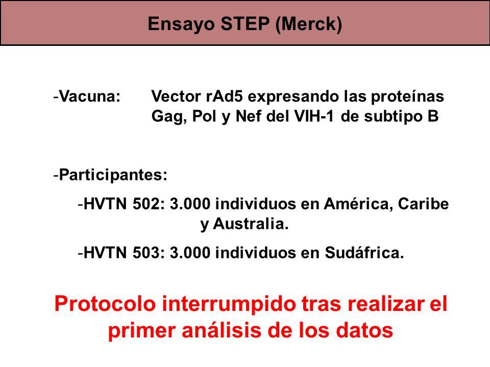 Protocolo interrumpido tras realizar el primer análisis de los datos