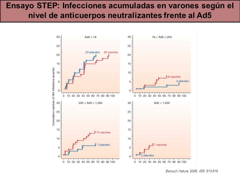 Ensayo STEP: Infecciones acumuladas en varones según el nivel de anticuerpos neutralizantes frente al Ad5