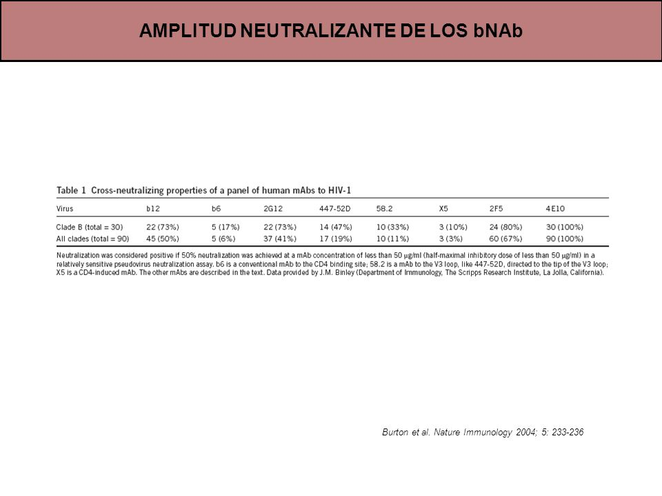 AMPLITUD NEUTRALIZANTE DE LOS bNAb