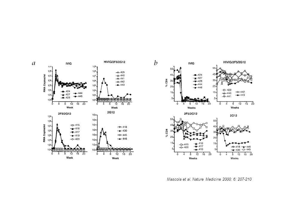 Mascola et al. Nature Medicine 2000; 6: 207-210