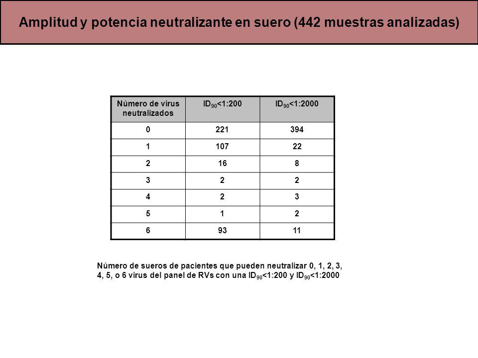 Amplitud y potencia neutralizante en suero (442 muestras analizadas)