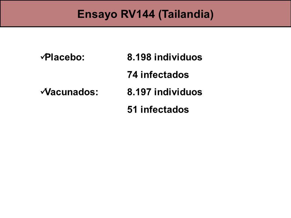 Ensayo RV144 (Tailandia) Placebo: 8.198 individuos 74 infectados