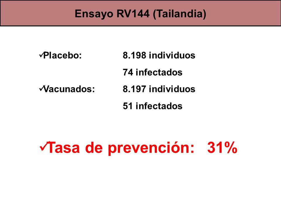 Tasa de prevención: 31% Ensayo RV144 (Tailandia)