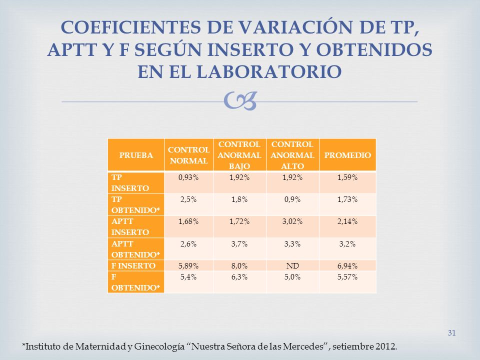 COEFICIENTES DE VARIACIÓN DE TP, APTT Y F SEGÚN INSERTO Y OBTENIDOS EN EL LABORATORIO