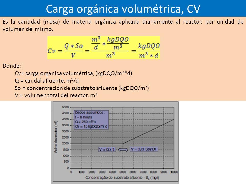 Carga orgánica volumétrica, CV