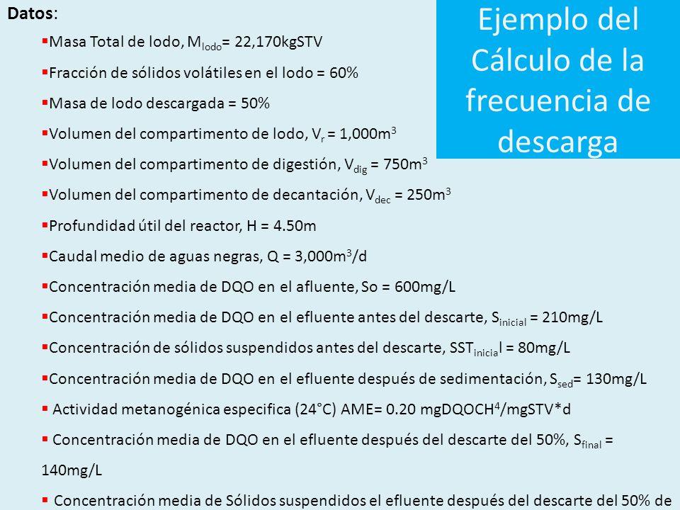 Ejemplo del Cálculo de la frecuencia de descarga