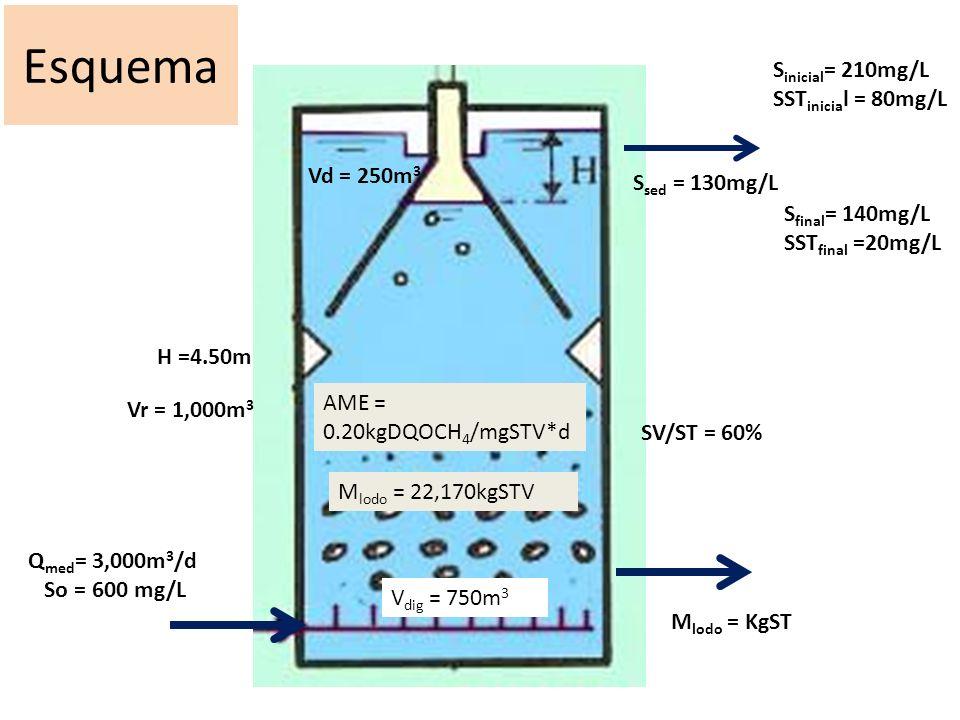 Esquema Sinicial= 210mg/L SSTinicial = 80mg/L Vd = 250m3