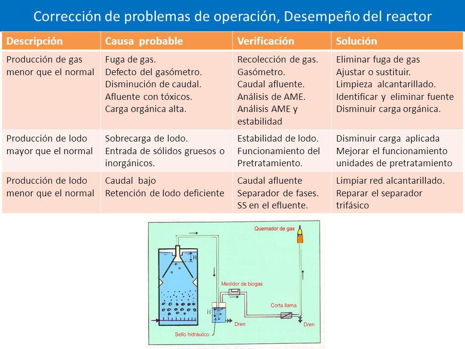 Corrección de problemas de operación, Desempeño del reactor